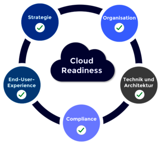 Dimensionen der Cloud Readiness