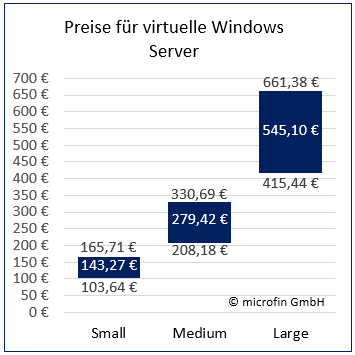 Server Windows